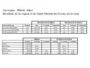 Elections-régionales-2015-2
